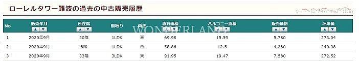 ローレルタワー難波中古販売履歴