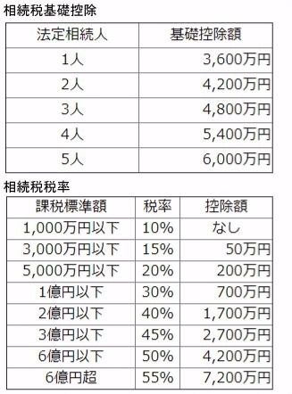 改訂された相続税基礎控除・税率