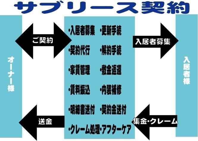 サブリース契約の図解