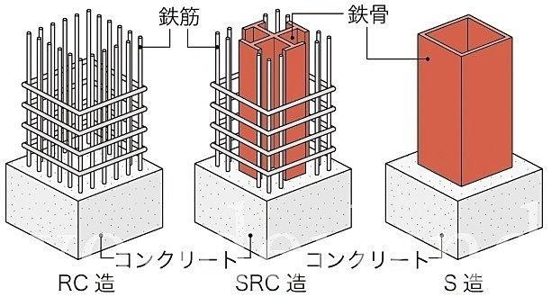 マンションの建物の構造について!